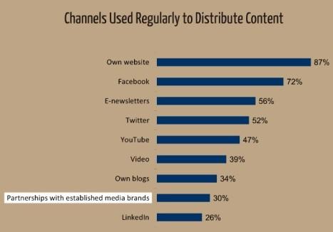 İçerik paylaşımında kullanılan kanallar