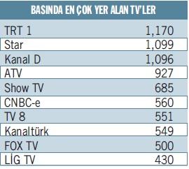 Basında en çok yer alan TV'ler
