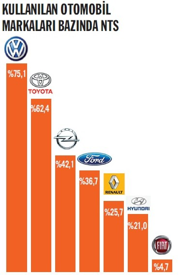 Kullanılan otomobil markaları bazında NTS
