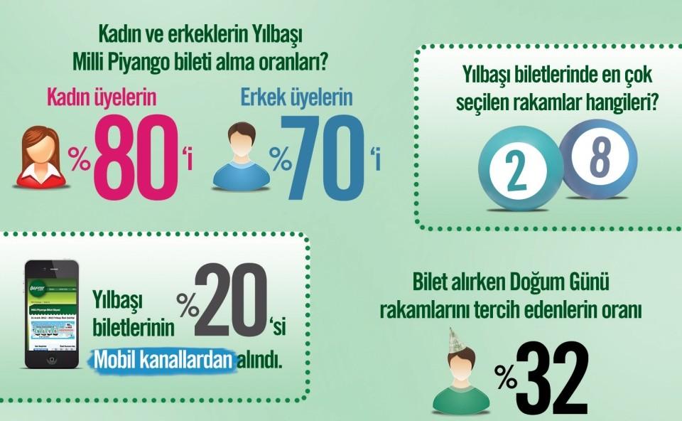 şans oyunlarında favori numaralar infografiği