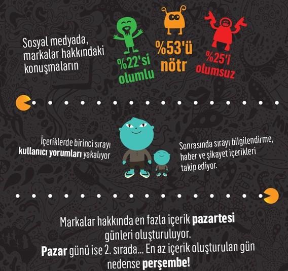sosyalmedya-infografik