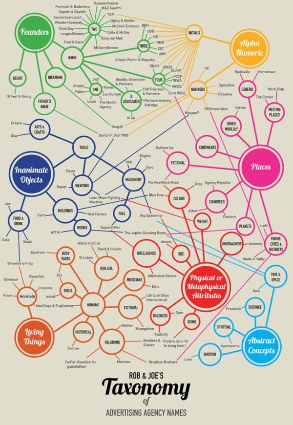 Ajans isimleri infografik