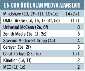 En çok ödül alan medya ajansları