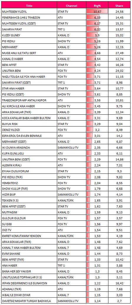 27 Şubat 2013 reytingleri