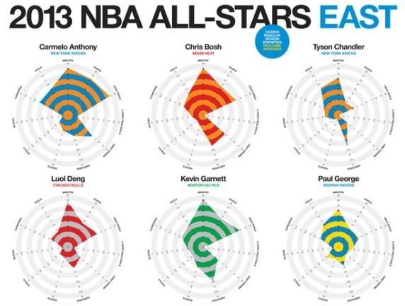 NBA istatistikleri hiç bu kadar renkli olmamıştı
