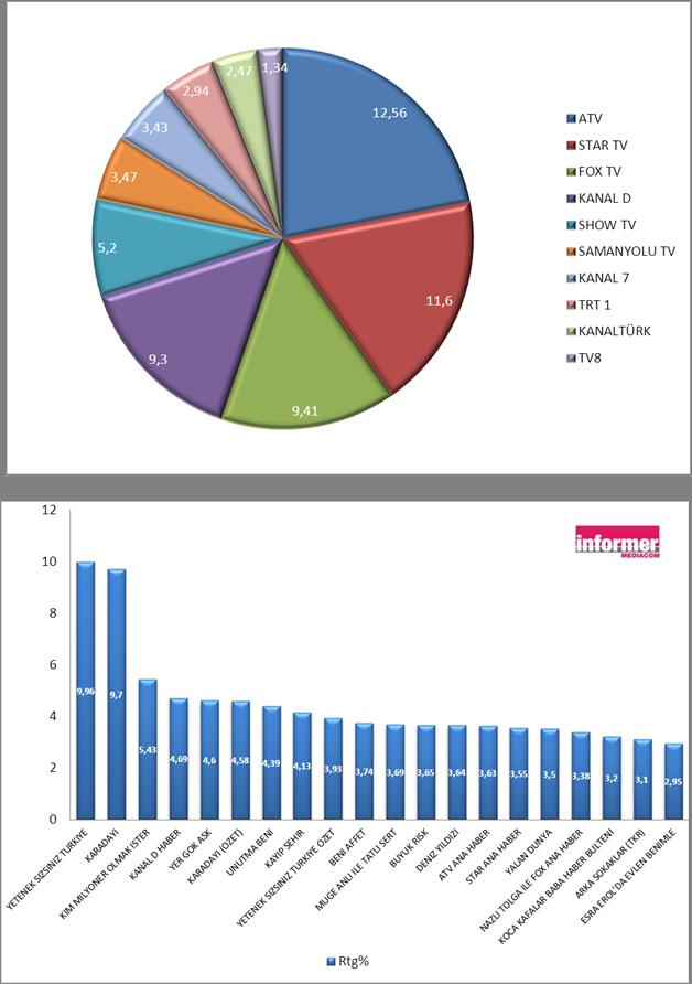 25 Şubat 2013 reytingleri