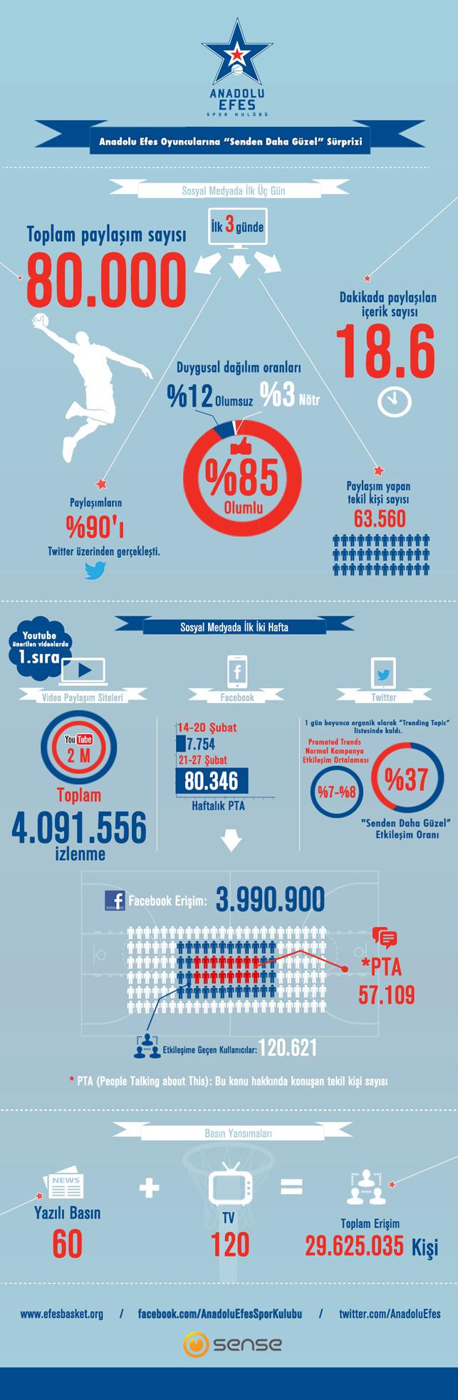 Anadolu Efes viralinin sosyal medya yansımaları
