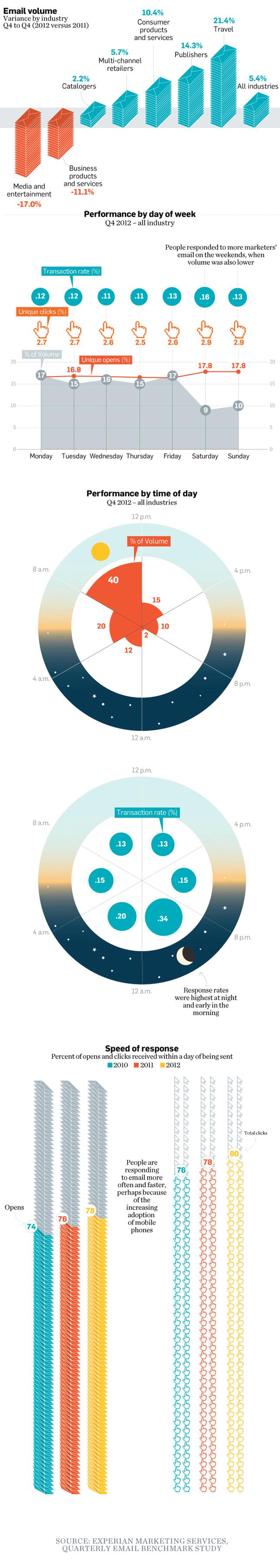 Eposta göndermek için günün hangi zamanını seçmeli? [infografik]