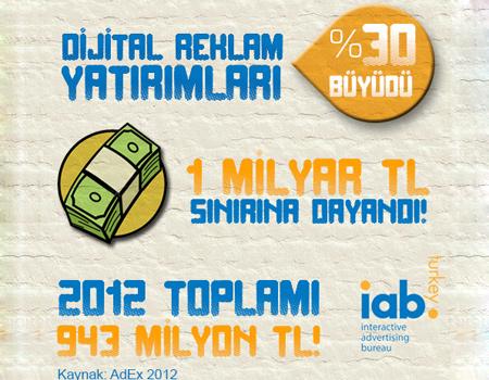 IAB: 2012'de sektör %30 büyüdü, 1 milyar lira sınırına dayandı