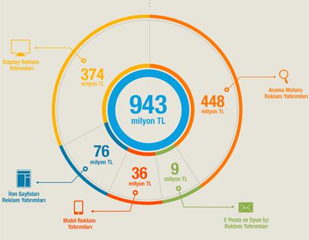 Infografik 2012 dijital reklam harcamalarını özetliyor