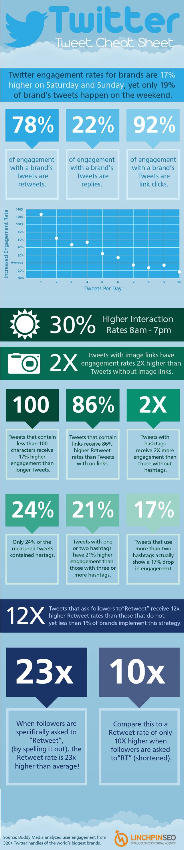 Twitter'da etkileşimini artırmak isteyen markalara klavuz