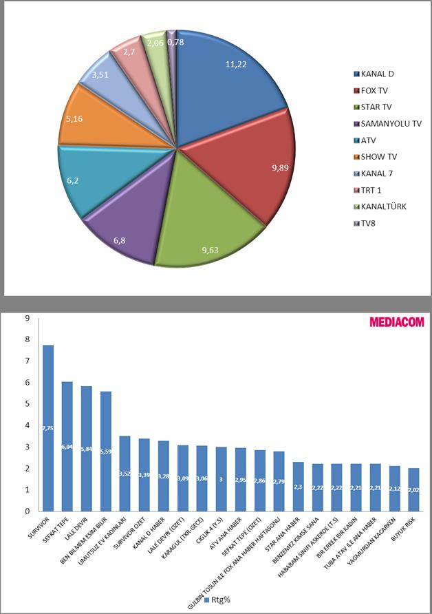 29-31 Mart 2013 reytingleri