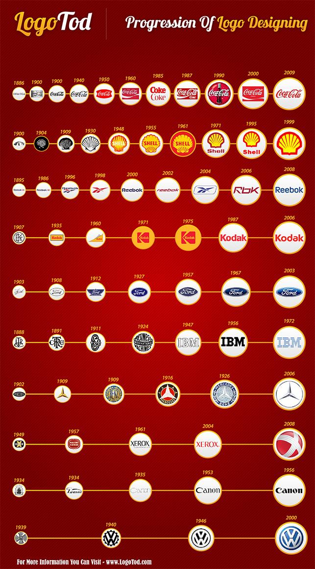 Logoların tarihsel gelişimi [infografik]