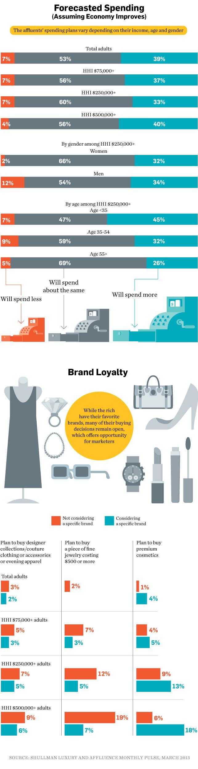 Sosyo-ekonomik statü marka bağlığı ilişkisi raporlandı