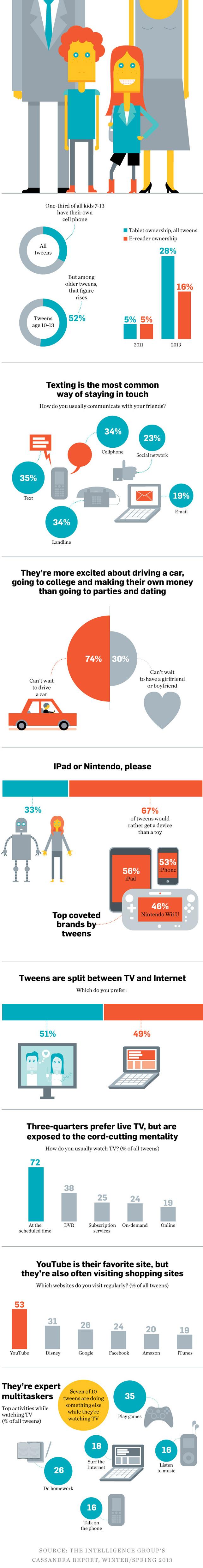 'Dijital yerlilerin' infografiği