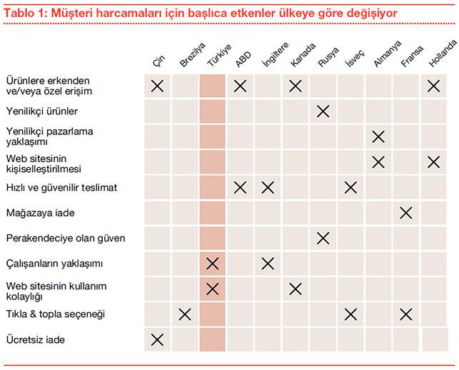 PwC, 'Küresel Çok Kanallı Perakendecilik Anketi ve Türkiye Sonuçları' raporunu yayınladı.