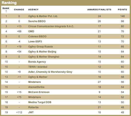 TBWA\İstanbul Avrupa'da ilk üç, dünyada ise ilk on içinde yer aldı