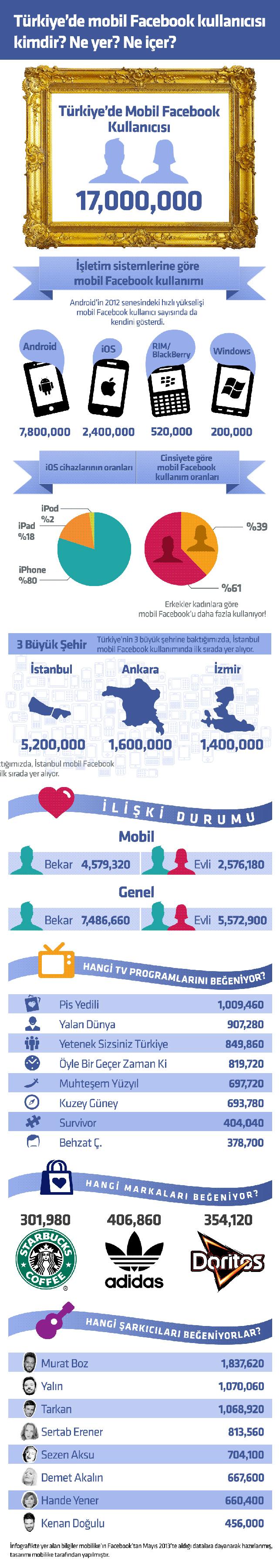 Türkiye'de mobil Facebook kullanım verileri