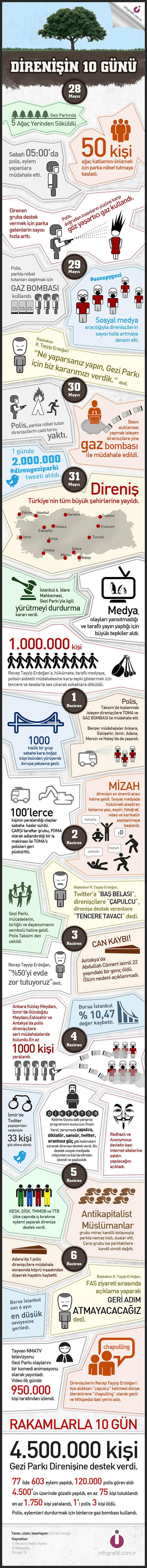 Sayılarla Gezi Parkı direnişi [infografik]
