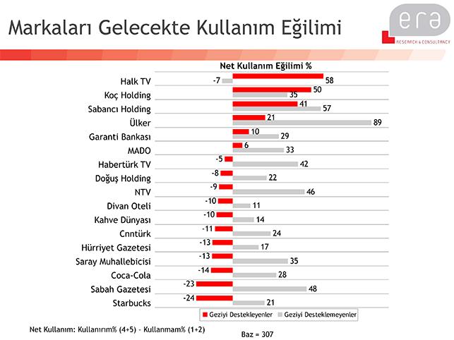 Gezi'nin kazanan ve kaybeden markaları