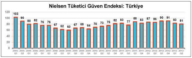 Nielsen'in araştırması Türkiye'de tüketici güveninin düşüşte olduğunu gösteriyor.