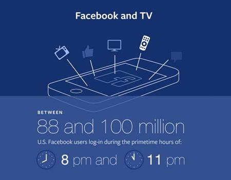 Facebook, halka açık diyalogları filtreleyebilen bir aracı TV kanallarının hizmetine sunuyor.