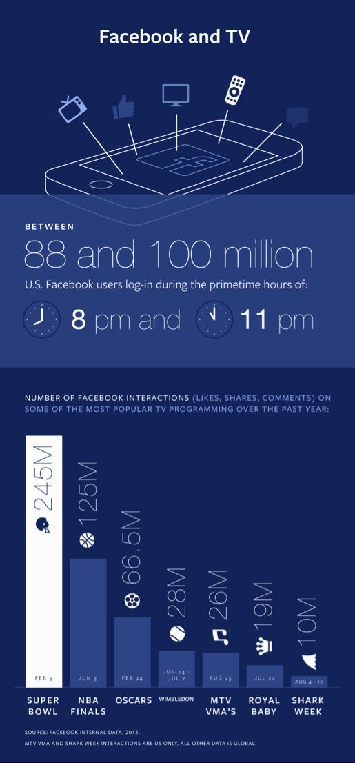 Facebook da sosyal TV rekabetine katılıyor