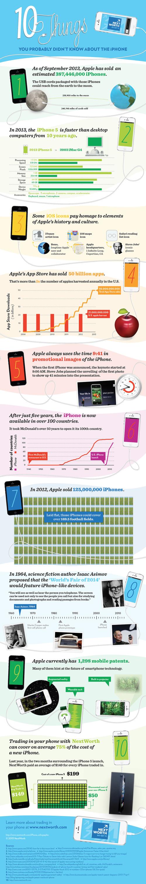 İnfografik: iPhone hakkında bilinmeyen 10 gerçek