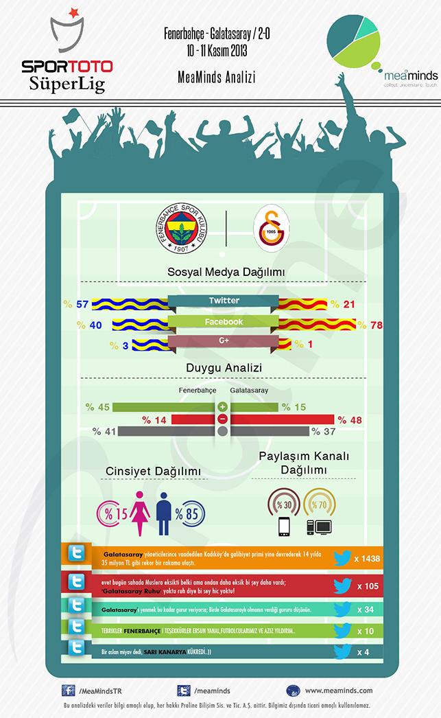 Fenerbahçe-Galatarasay derbisinin sosyal medya analizi - Infografik