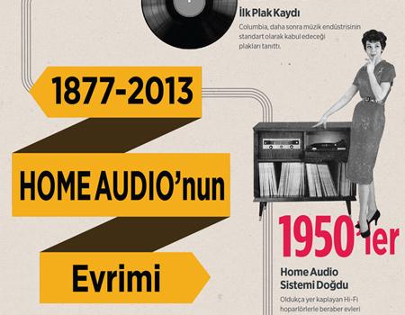 Gramofonun icadından iTunes'a, müzik tüketim alışkanlıklarının evrimi.
