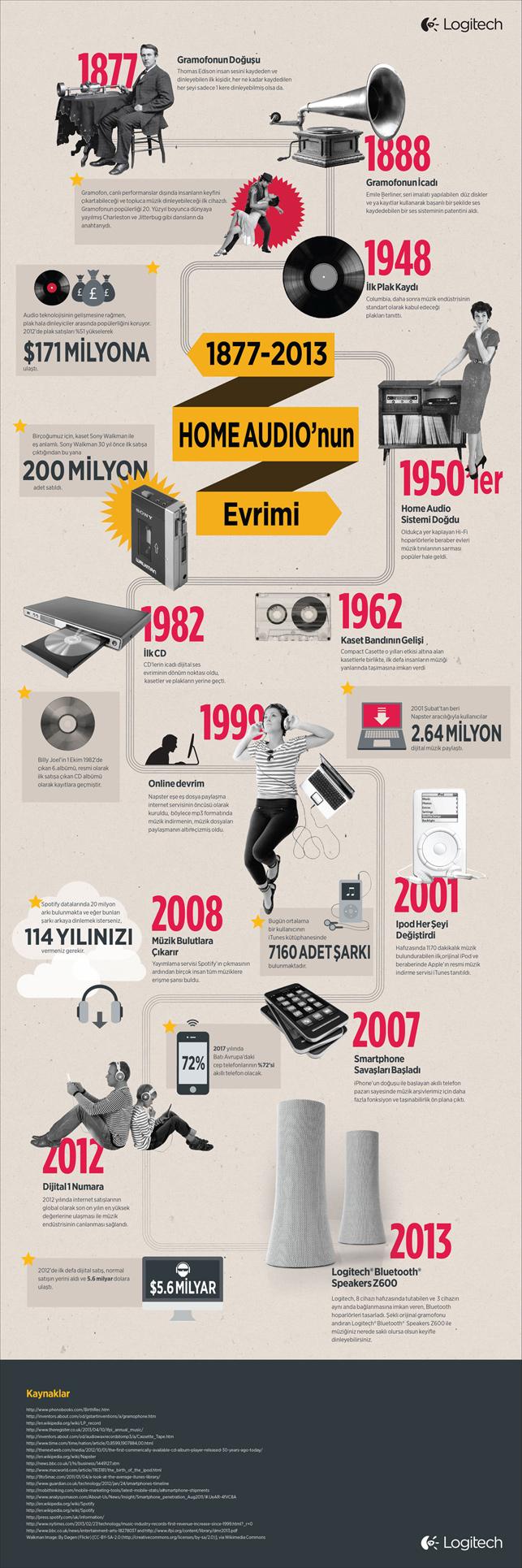 Müzik tüketim eğilimlerinin yıllar içinde değişimi