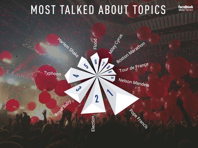Facebook yıl boyunca en çok konuşulan olayları 'Facebook Stories' ile özetledi.