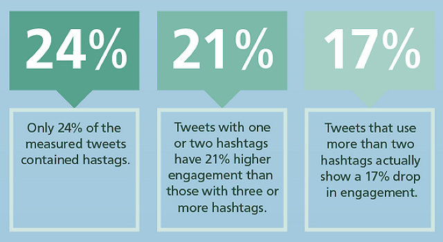 Twitter hakkında en kullanışlı 10 istatistik