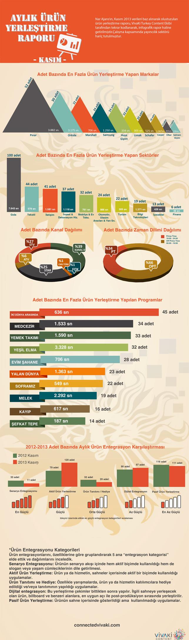 VivaKi Türkiye'den Kasım ayı istatistiklerini derleyen infografik.