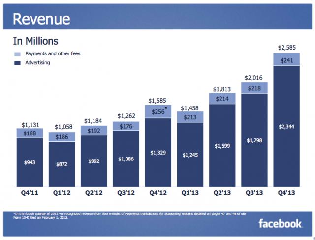 Facebook'un gelirleri tahminleri alt üst etti