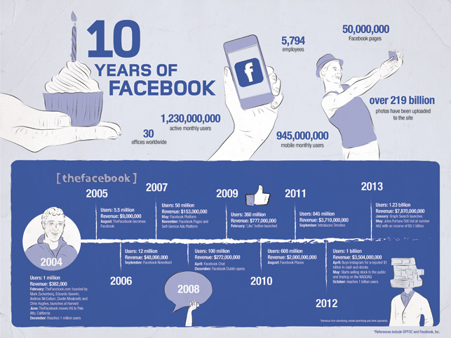 Facebook'un 10 yılı - İnfografik
