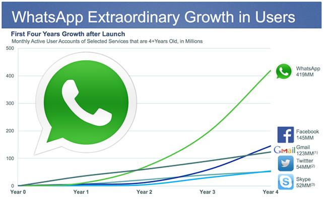 WhatsApp kullanıcılarını reklam endişesi sardı.