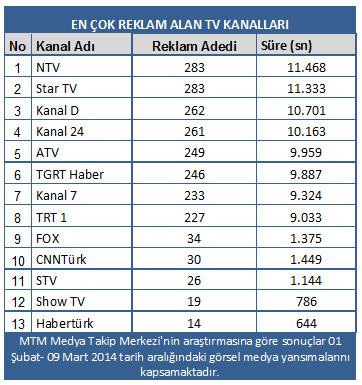 En çok reklamı AK Parti veriyor