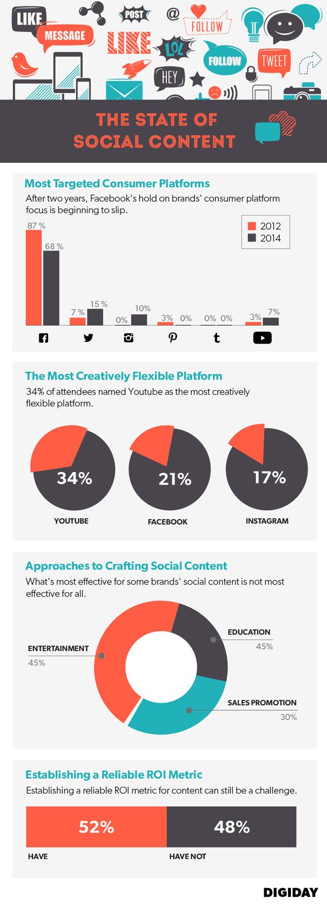 Markaların sosyal mecralara ilgisi nasıl değişti?