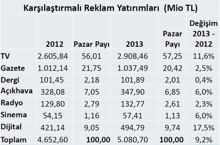 Reklam yatırımları 2013'te yüzde 9,2 büyüdü