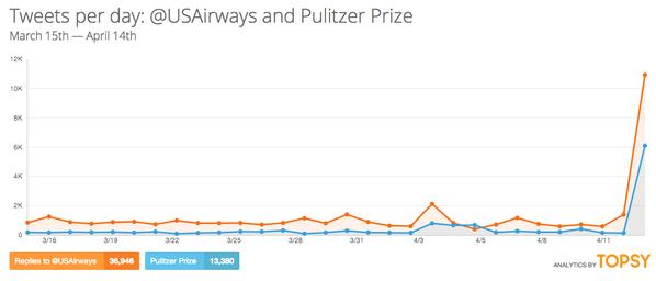 Müstehcen tweet ABD'li havayolu şirketine kabus yaşattı