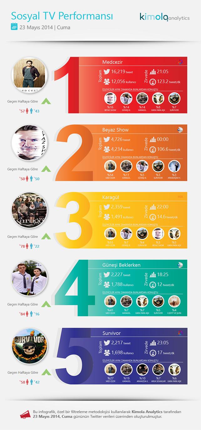 Dakikada 123 tweet'e kadar çıkan Medcezir Cuma'nın en popüler programı oldu.