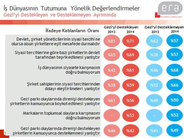 ERA Research'ün MediaCat için hazırladığı Gezi Parkı Yıldönümü Araştırması'ndan dikkat çekici sonuçlar.