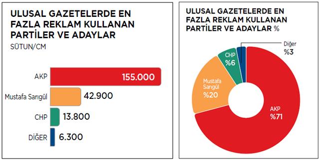 Siyasetin reklam tablosu: Gazeteler