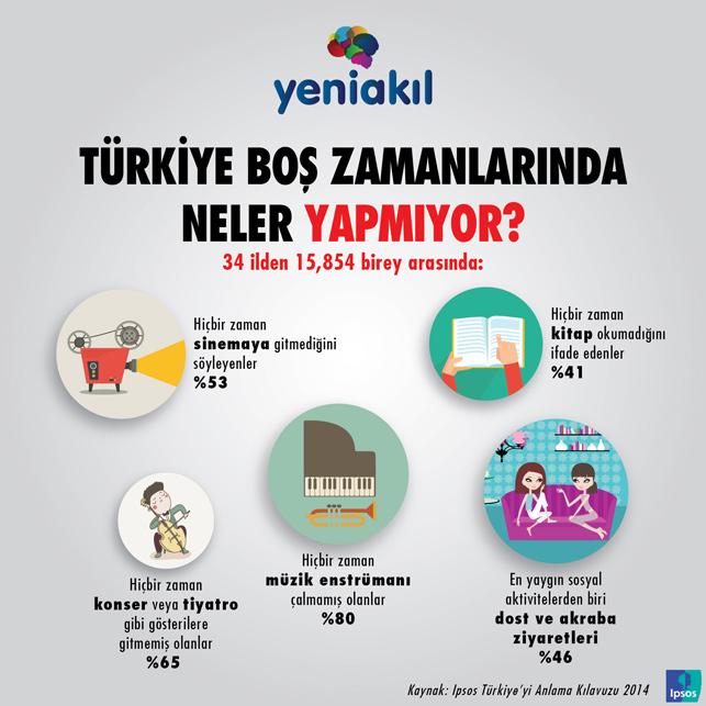 Türkiye boş zamanlarında neler yapmıyor?