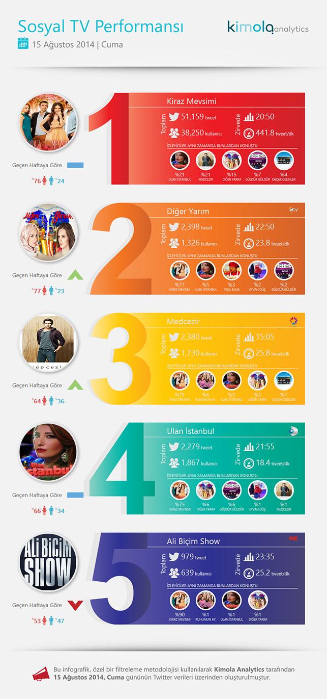 15-17 Ağustos 2014 Twitter reytingleri