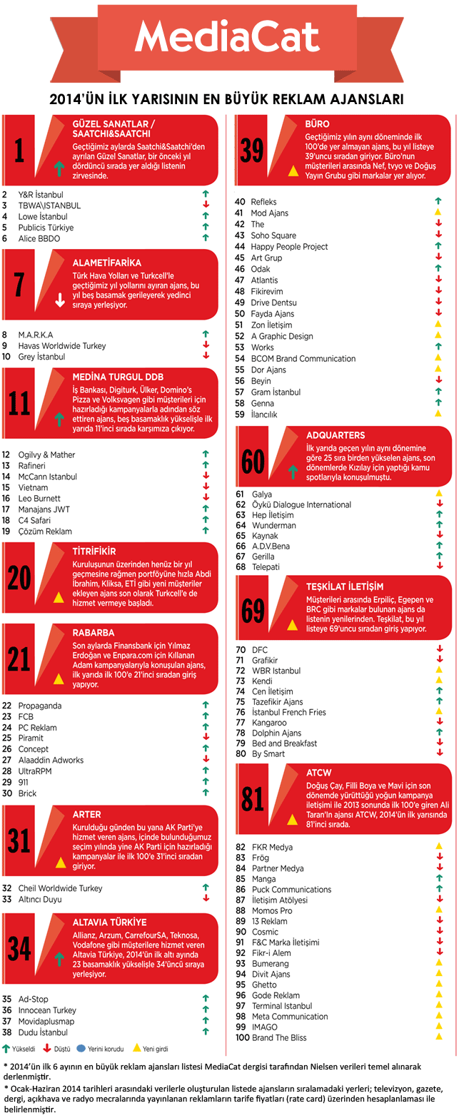 İlk altı ayın en büyük 100 reklam ajansı