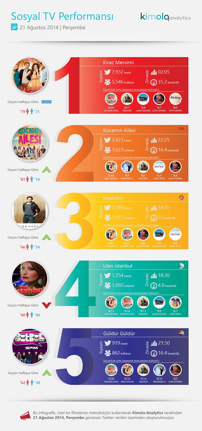 Kiraz ve Mevsimi ve Kocamın Ailesi sosyal medyanın en popüler yapımları oldu.