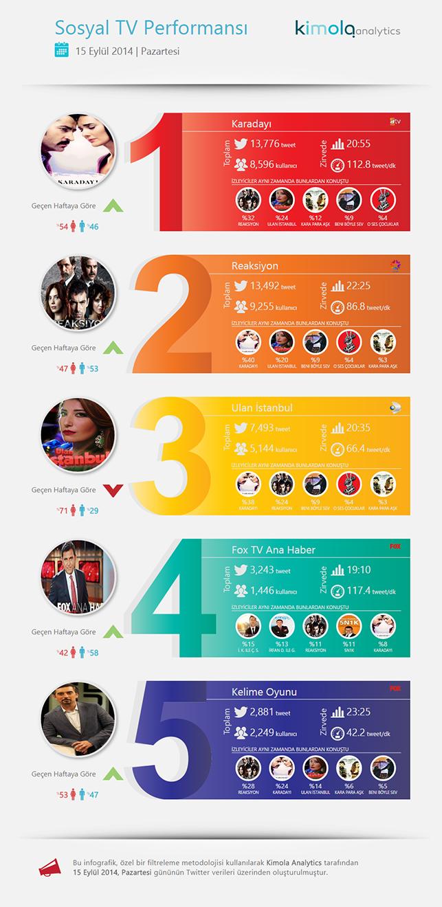 MediaCat sosyal medya reytingleri, 15 Eylül 2014 Pazartesi