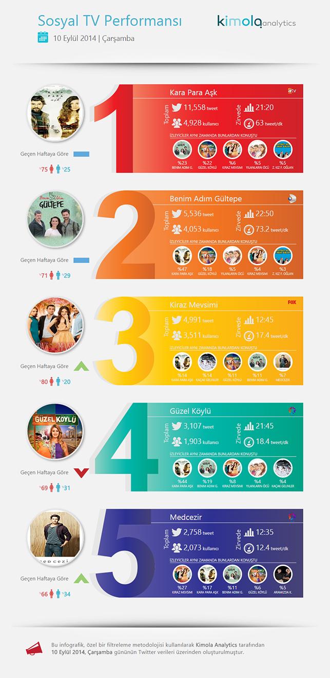 Twitter reytingleri - İnfografik: 10 Eylül 2014
